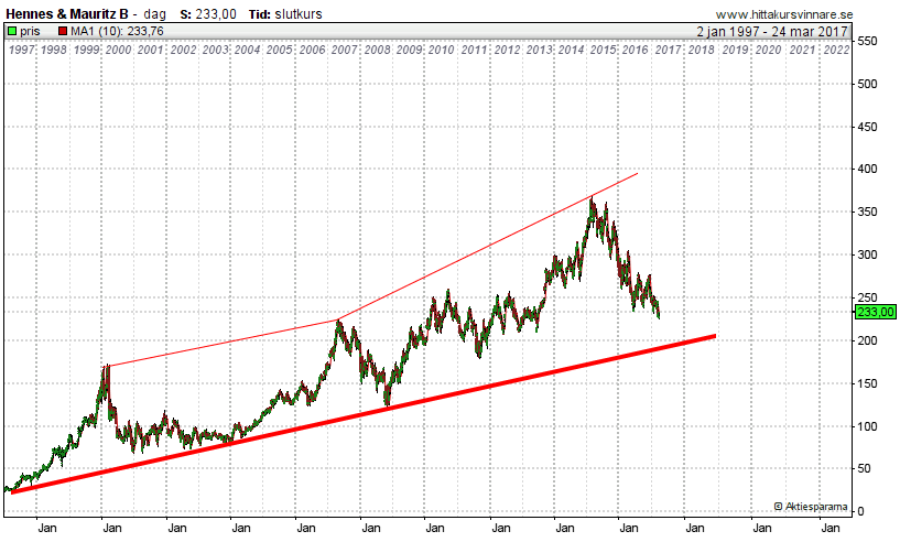 HM i stigande trend