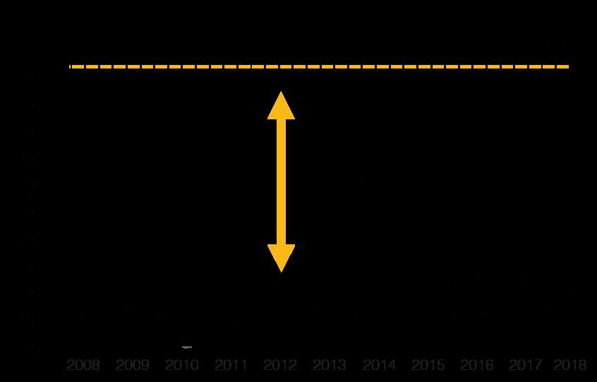 Marginal vid lågkonjunktur