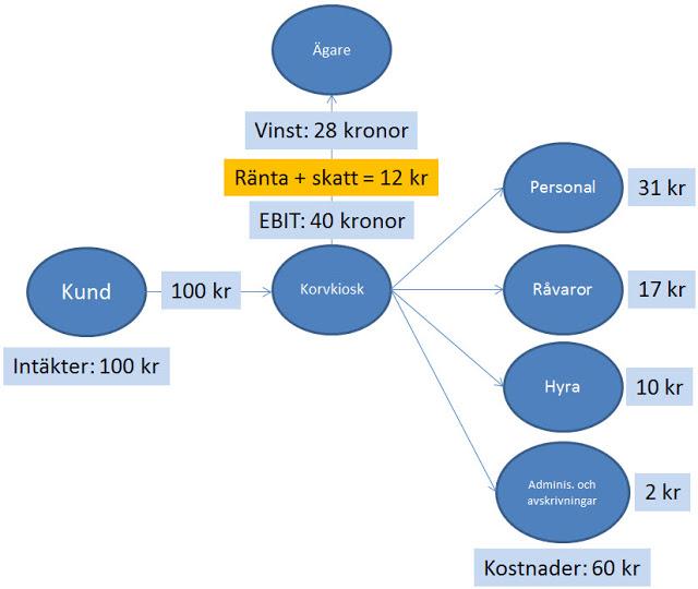 Exempel på skatt och vinst per aktie