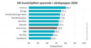 Betyg på Avanza Bank