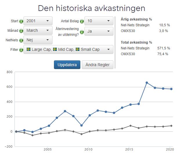 Historisk utveckling på nets-nets