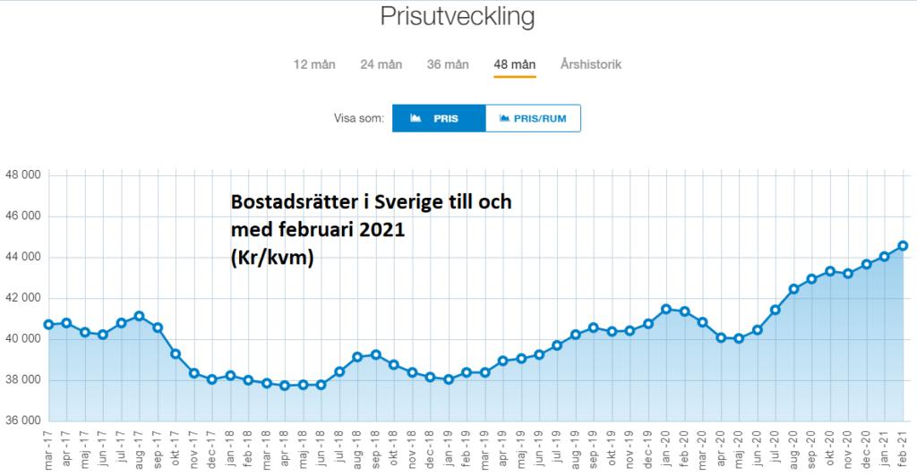 Prisutveckling i Sverige på bostadsrätter