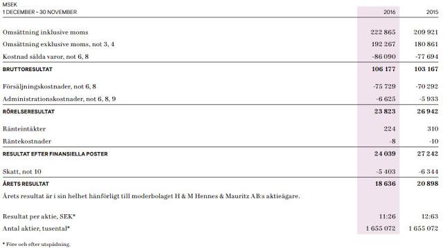 Exempel på Hennes & Mauritz aktie